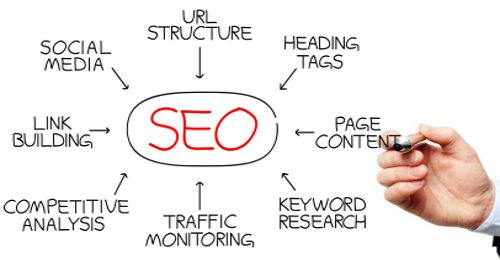 seo-mind-map